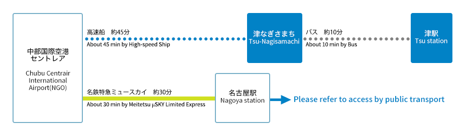 Access from Japan's main cities